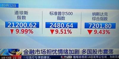 惊闻:美股再熔断,全球金融大动荡